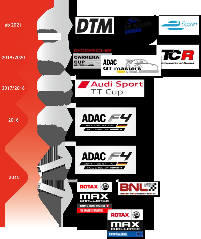 mein-weg-im-motorsport
